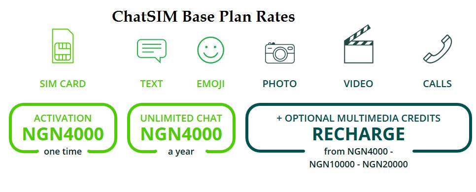 ChatSIM Base Plan Rates