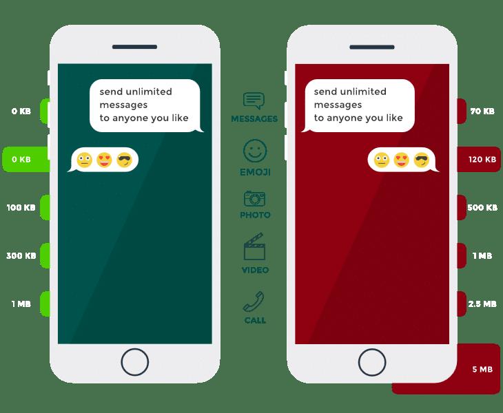 comparing chatsim