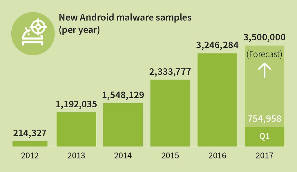 andorid malware