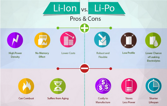 differences between li polymer battery and li ion battery