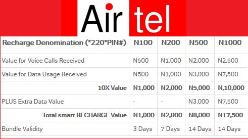airtel smartrecharge