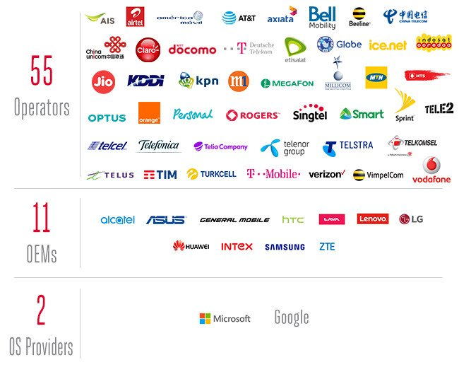 RCS Universal Profile partners