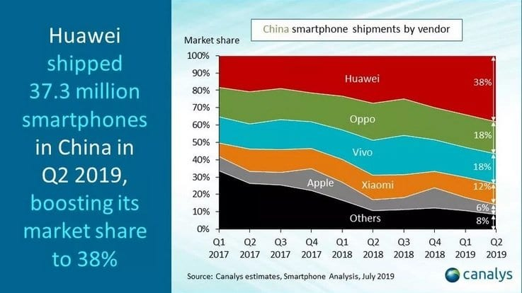 Huawei revenue jumps 23 percent despite US crackdown