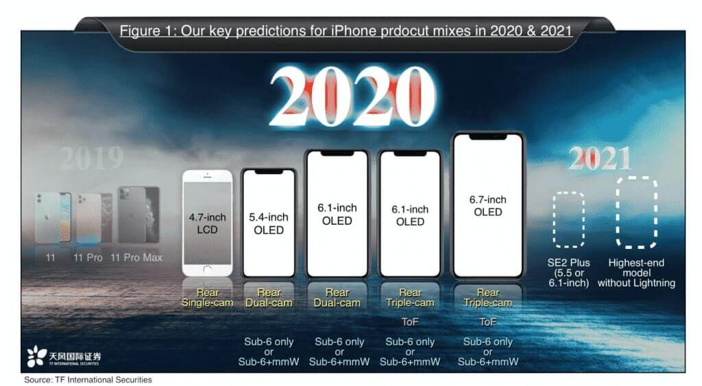 Kuo predicts 2020 and 2021 iPhone lineup