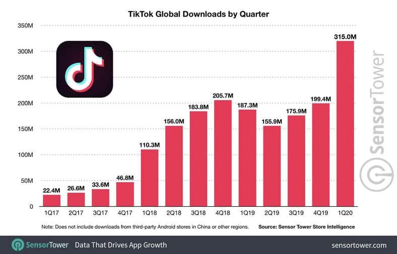 tiktok crosses 2billion downloads