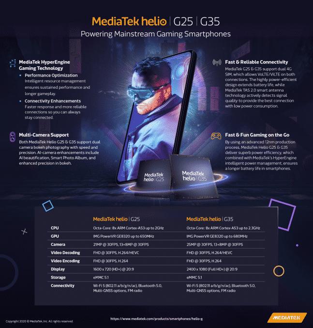 MediaTek Helio G35 and Helio G25 chipset