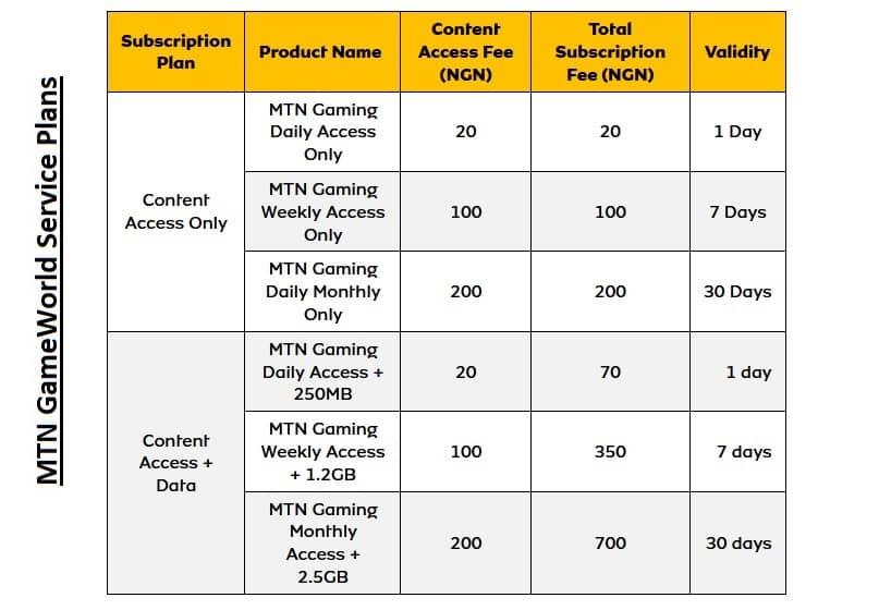 MTN Gameworld service plans