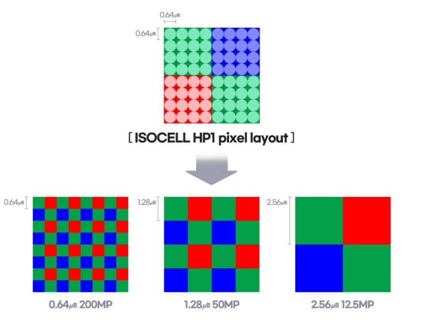 Samsung-ISOCELL-HP1-Pixel-layout